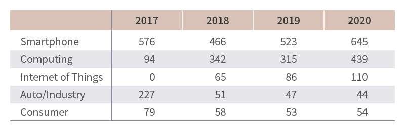從這數字可以看出,其實2020年比2019年銷售的增加是靠手機和電腦的大幅成長。(司馬亮提供)
