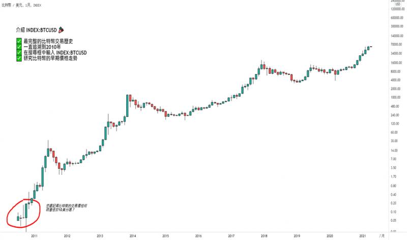 比特幣十年走勢長圖1