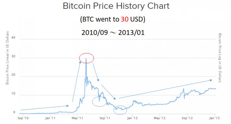 比特幣十年走勢長圖2