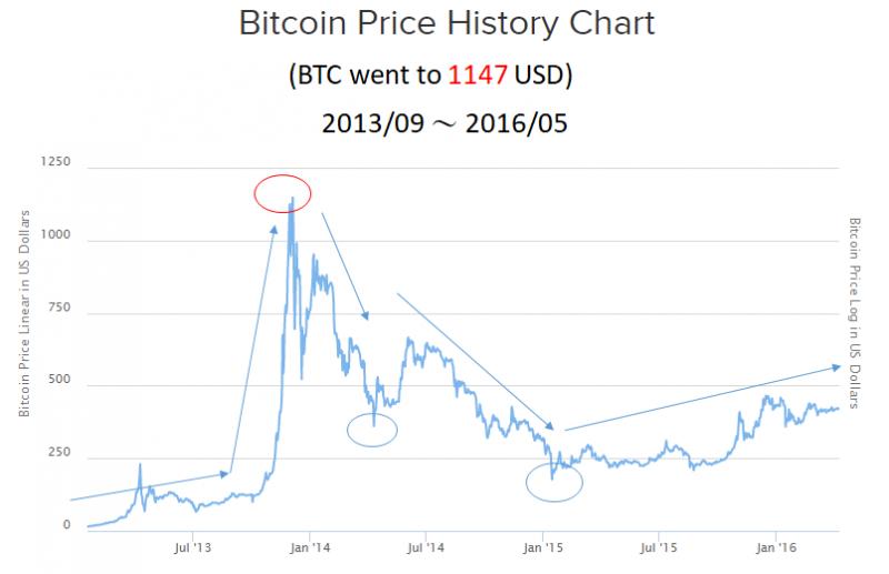 比特幣十年走勢長圖3