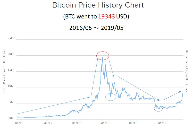 比特幣十年走勢長圖4