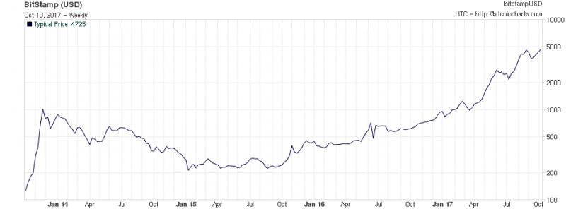 比特幣歷史價格