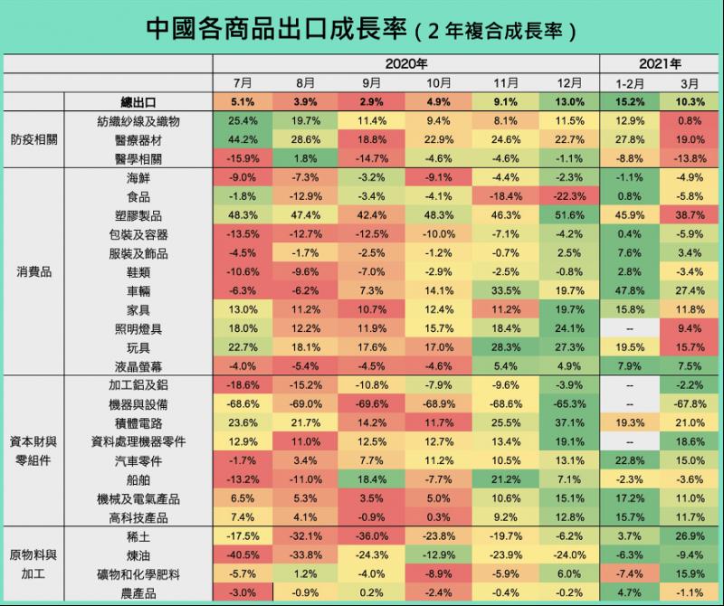 中國各商品出口成長率。(圖片來源:財經M平方)