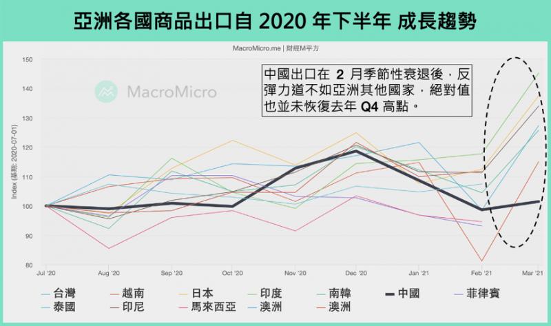 亞洲各國商品出口自2020年下半年 成長趨勢。(圖片來源:財經M平方)