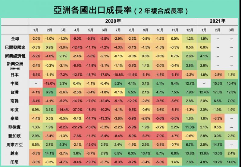 亞洲各國出口成長率。(圖片來源:財經M平方)