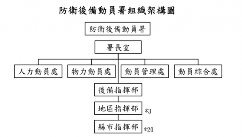 防衛後備動員署組織架構圖。(作者提供)