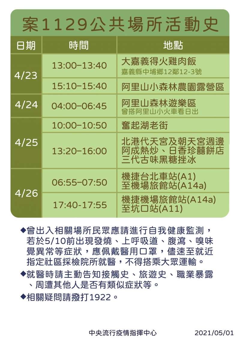 20210501-諾富特飯店群聚疫情擴大,指揮中心1日公布案1129活動史。(指揮中心提供)
