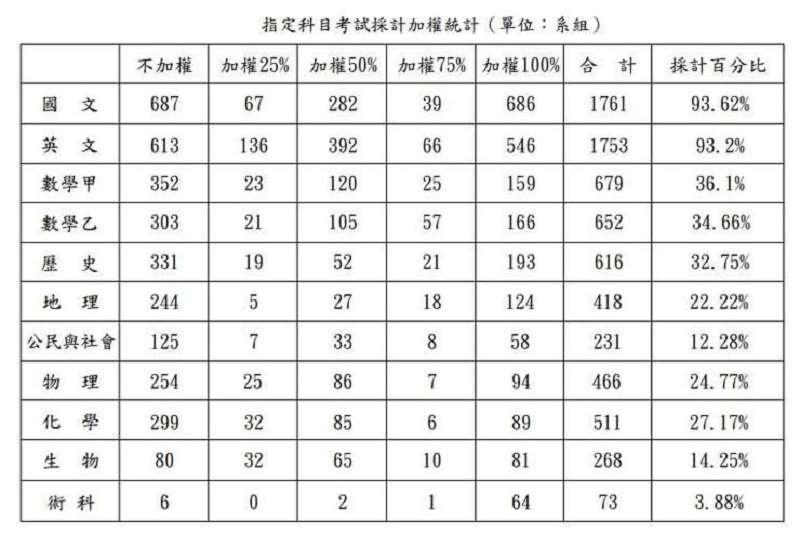 109學年度指定科目考試採計加權統計(資料來源:「大學入學試分發委員會」官網)