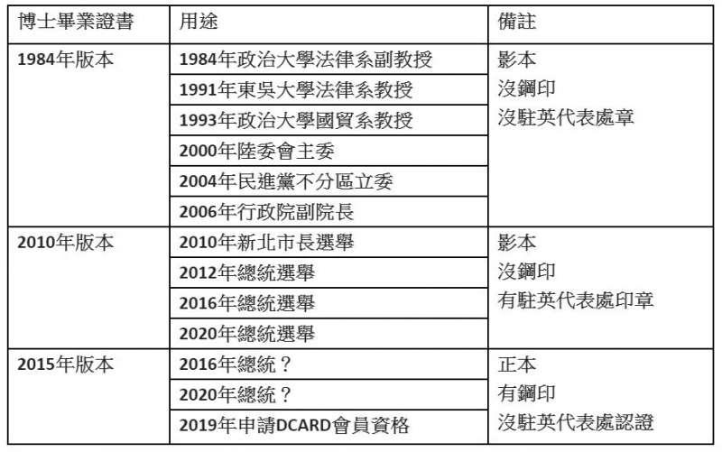 總統蔡英文三種版本博士畢業證書及其用途。(宗懿提供)