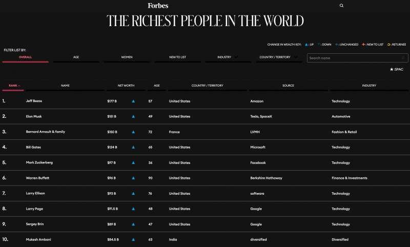 2021年4月,《富比世》的全球富豪榜比爾蓋茲仍名列第四。(翻攝網路)