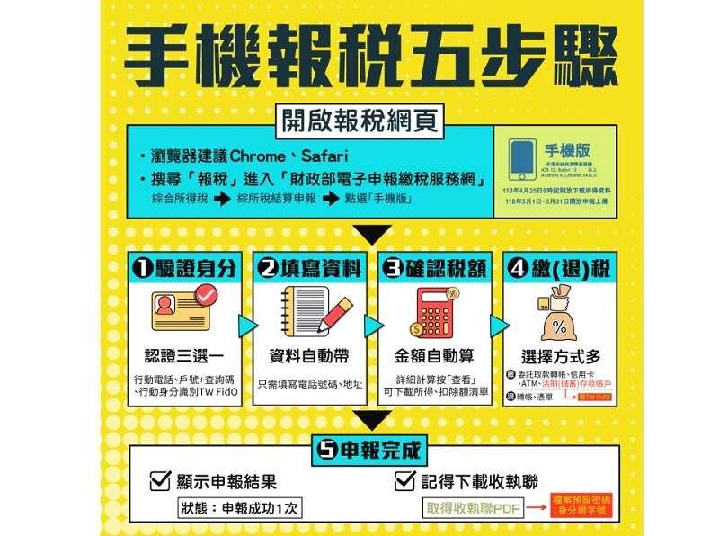 今年報稅新增一項神器「手機報稅」,只要簡單5步驟即可完成申報。(圖/取自財政部官網)