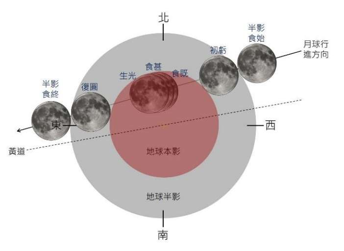 2021 年 5 月 26 日月全食地影橫截面。(圖/氣象局提供)