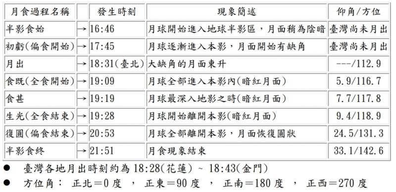 2021 年 5 月 26 日月全食各階段時間表(臺灣標準時間)(圖/氣象局提供)