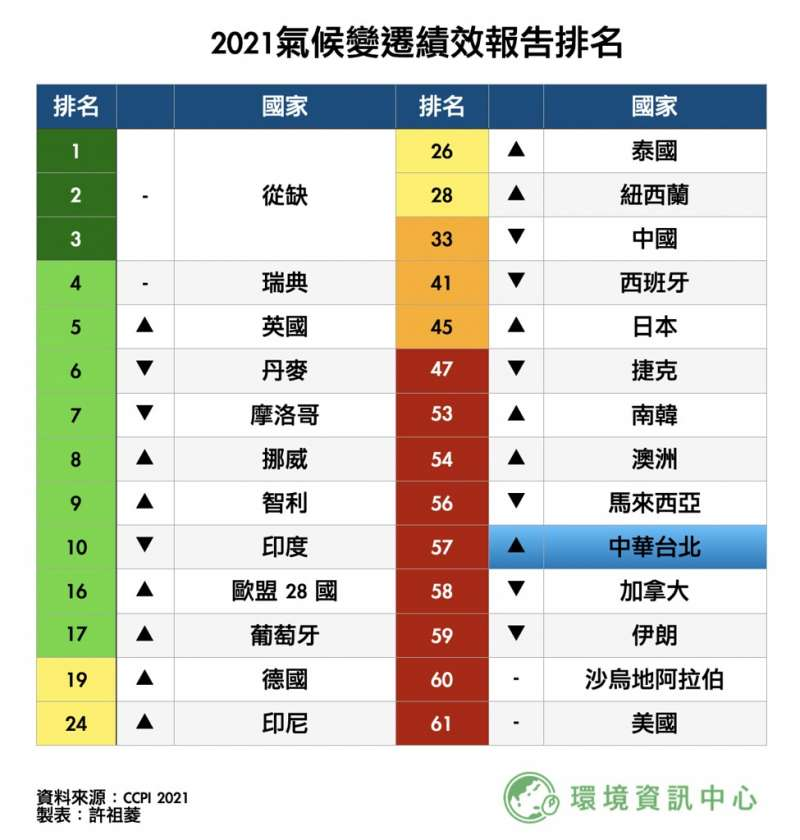 附件1:2021年氣候變遷績效報告排名。(胡僑華提供)