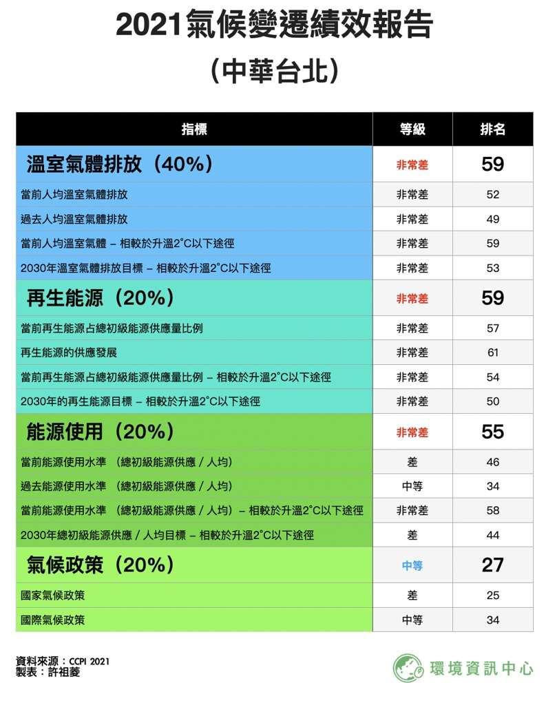 附件2:2021氣候變遷績效報告 (中華台北)。(胡僑華提供)