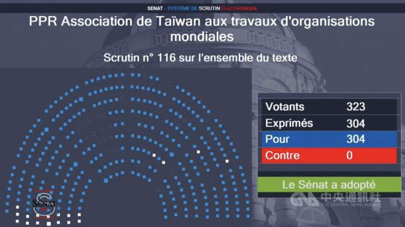 參議院全數一致通過「台灣參與國際組織工作」決議案,沒有參議員持有異議,這在法國議會極其罕見,也代表支持台灣參與國際組織已是法國議員,也是法國民眾的高度共識。(取自參議院官網)