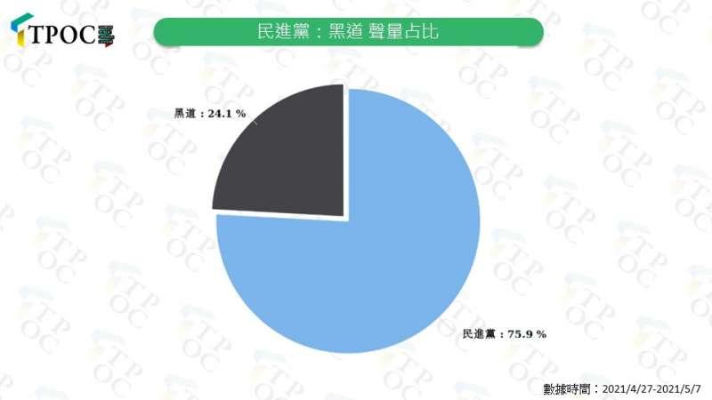 民進黨:黑道聲量占比。(QuickseeK提供)