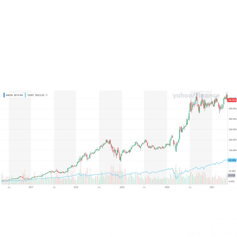 亞馬遜股價5年漲幅近400%,遠遠拋離標普500指數的表現(圖片來源:YAHOO!股市)