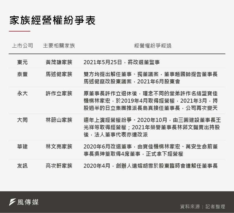 台灣上市公司以家族企業為大宗,隨著經營者年事漸高,經營權紛爭也層出不窮。(圖片來源:美編製作)