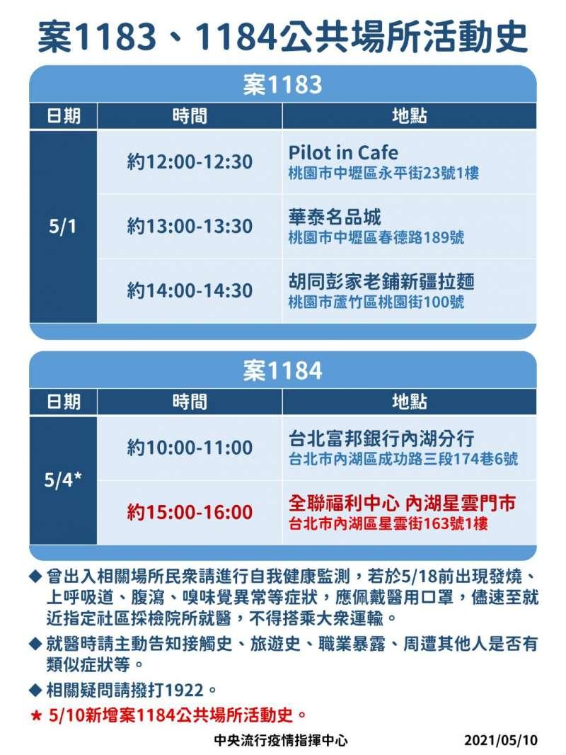 20210510-新冠肺炎確診者案1183與案1184活動史。(中央流行疫情指揮中心提供)