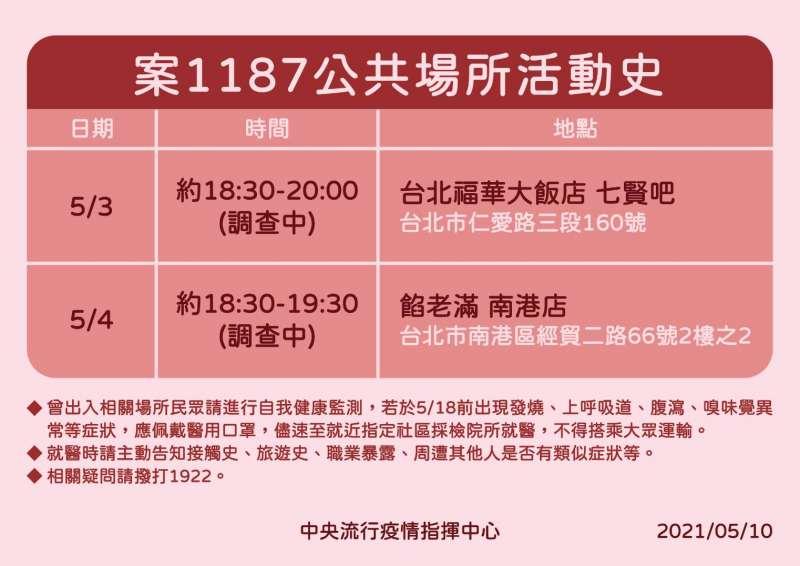 20210510-新冠肺炎確診者案1187活動史。(中央流行疫情指揮中心提供)