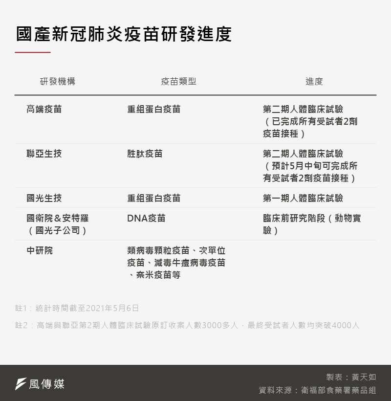 20210508-SMG0035-黃天如_B國產新冠肺炎疫苗研發進度