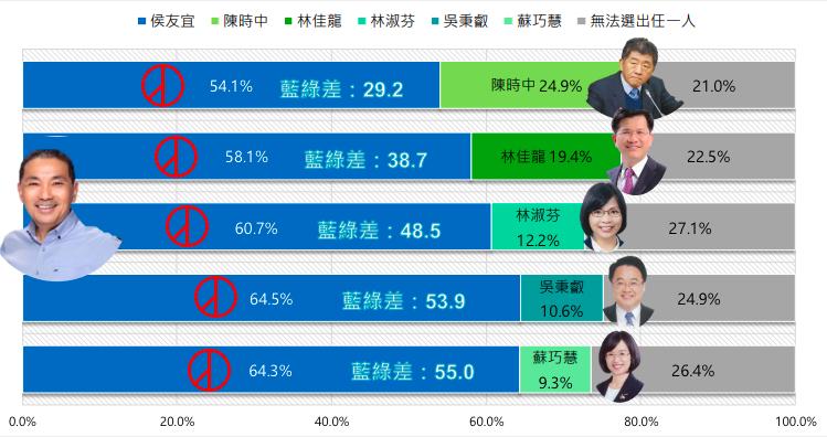 20210511-民調顯示,侯友宜面對任何對手都能獲得5至6成的支持度,其中跟蘇巧慧的差距最大。(新台灣國策智庫提供)
