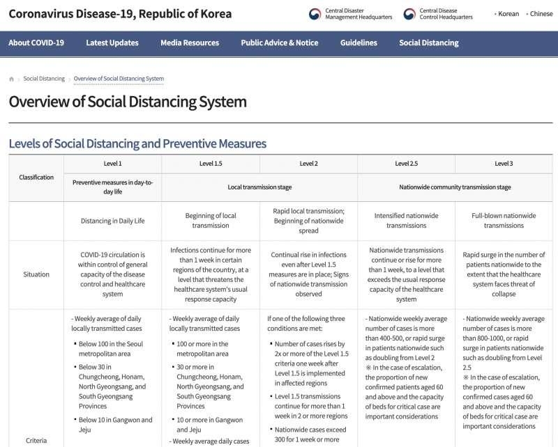 南韓目前的五級防疫響應措施。(南韓中央防疫對策本部)