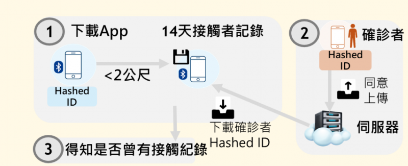 (圖/取自衛福部疾管署官網)
