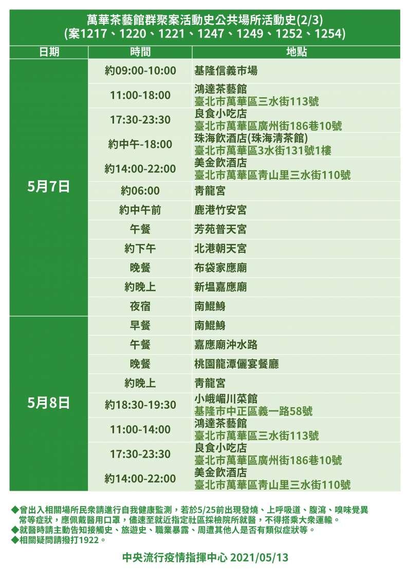 20210513-萬華茶藝館群聚案活動史(疫情指揮中心提供)