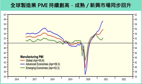 全球製造業PMI持續創高,成熟/新興市場同步回升(圖片來源:作者提供)