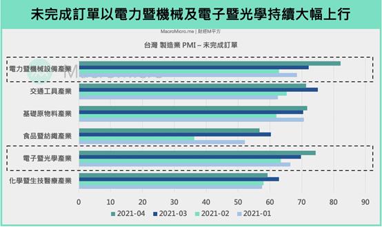 台灣未完成訂單,以電力、機械、電子、光學等類持續大幅增加(圖片來源:作者提供)
