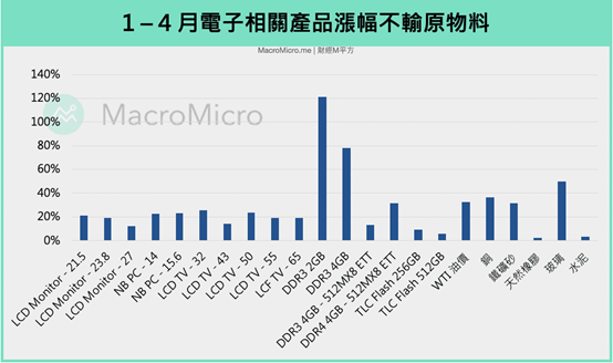 今年前4月,電子相關產品漲幅不輸給原物料!(圖片來源:作者提供)