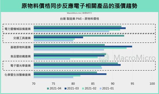 原物料價格同步反映,電子相關產品的漲價趨勢(圖片來源:作者提供)