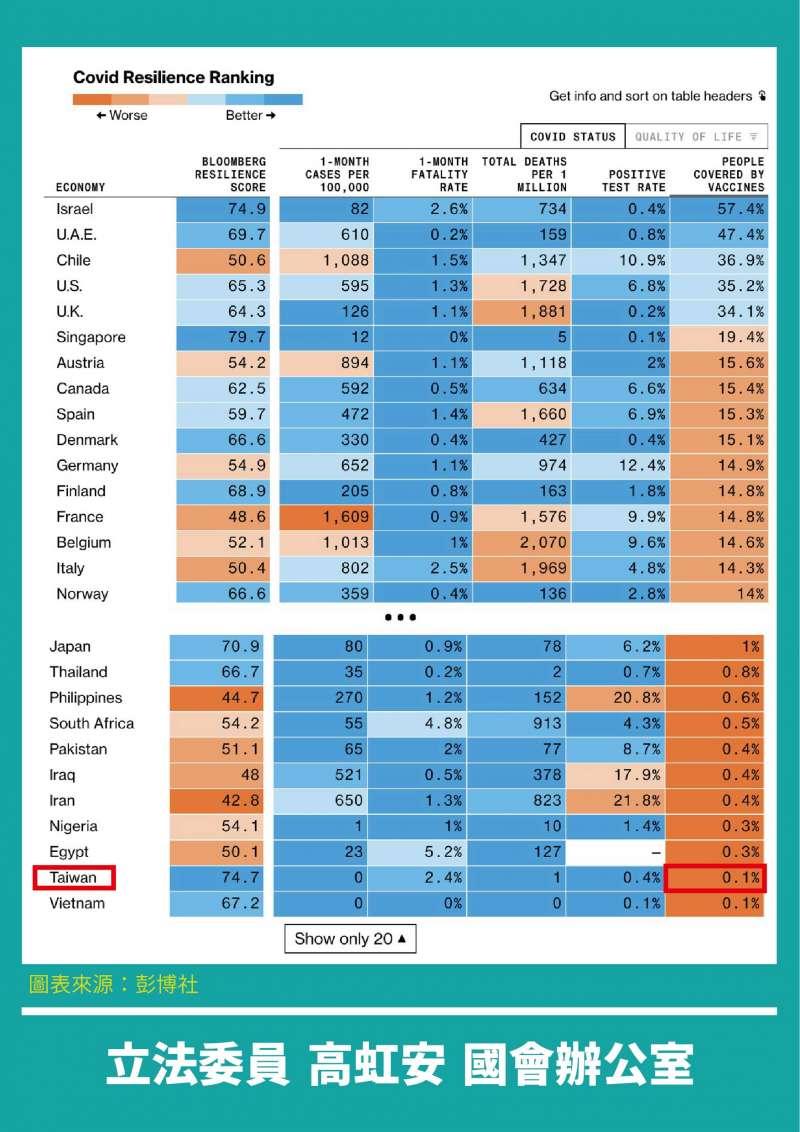 20210513-全球抗疫韌性排名(高虹安辦公室提供)