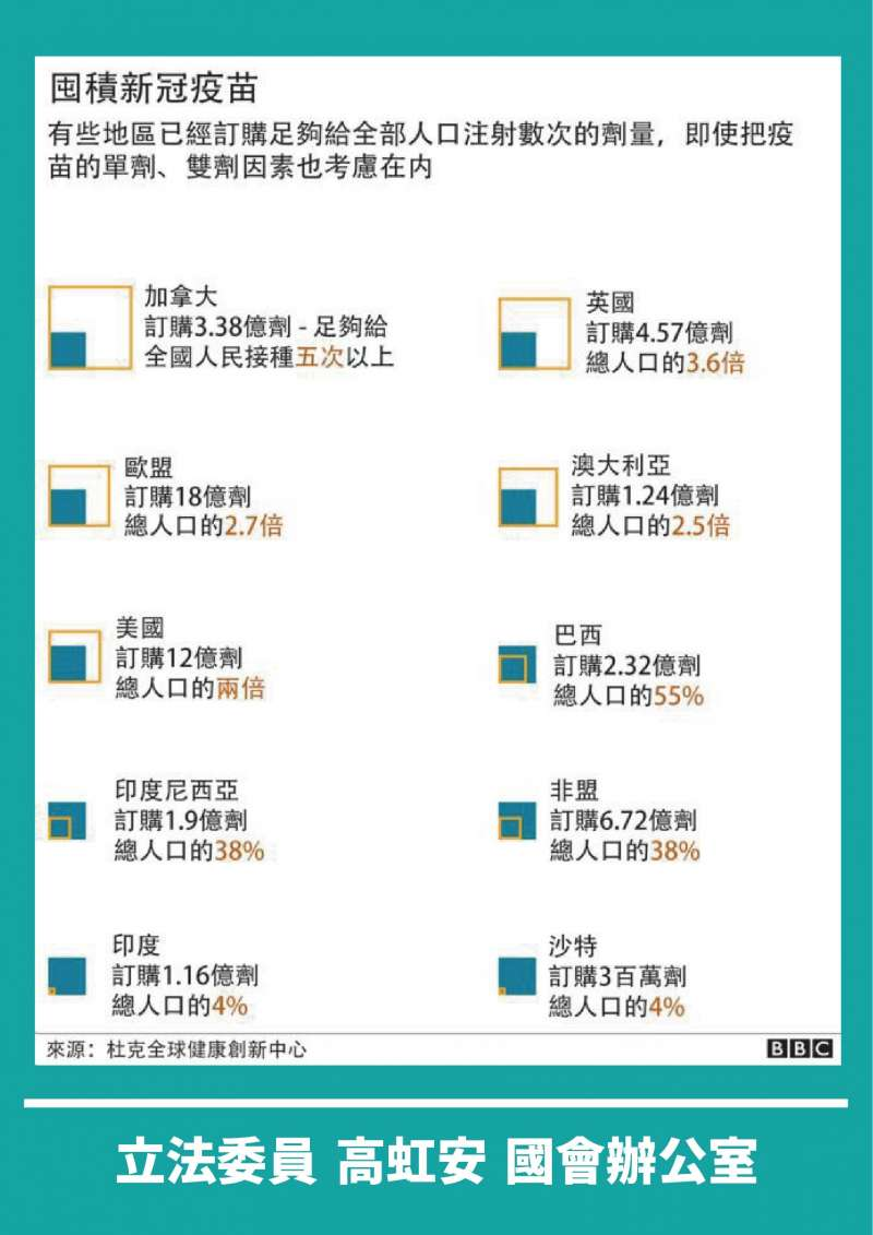 20210513-各國疫苗訂購數量(高虹安辦公室提供)