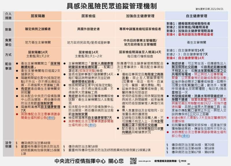 (圖/取自衛生福利部疾病管制署)