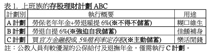 表2.年資35/40年勞工之付出本金與可領年金。(股素人提供)