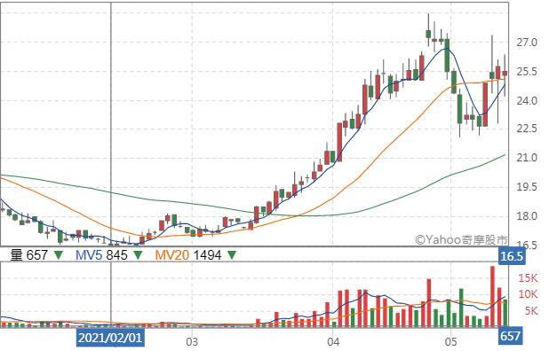 在南港輪胎覬覦經營權的消息刺激下,泰豐股價3個月內暴漲70%。(圖片來源:YAHOO!股市)