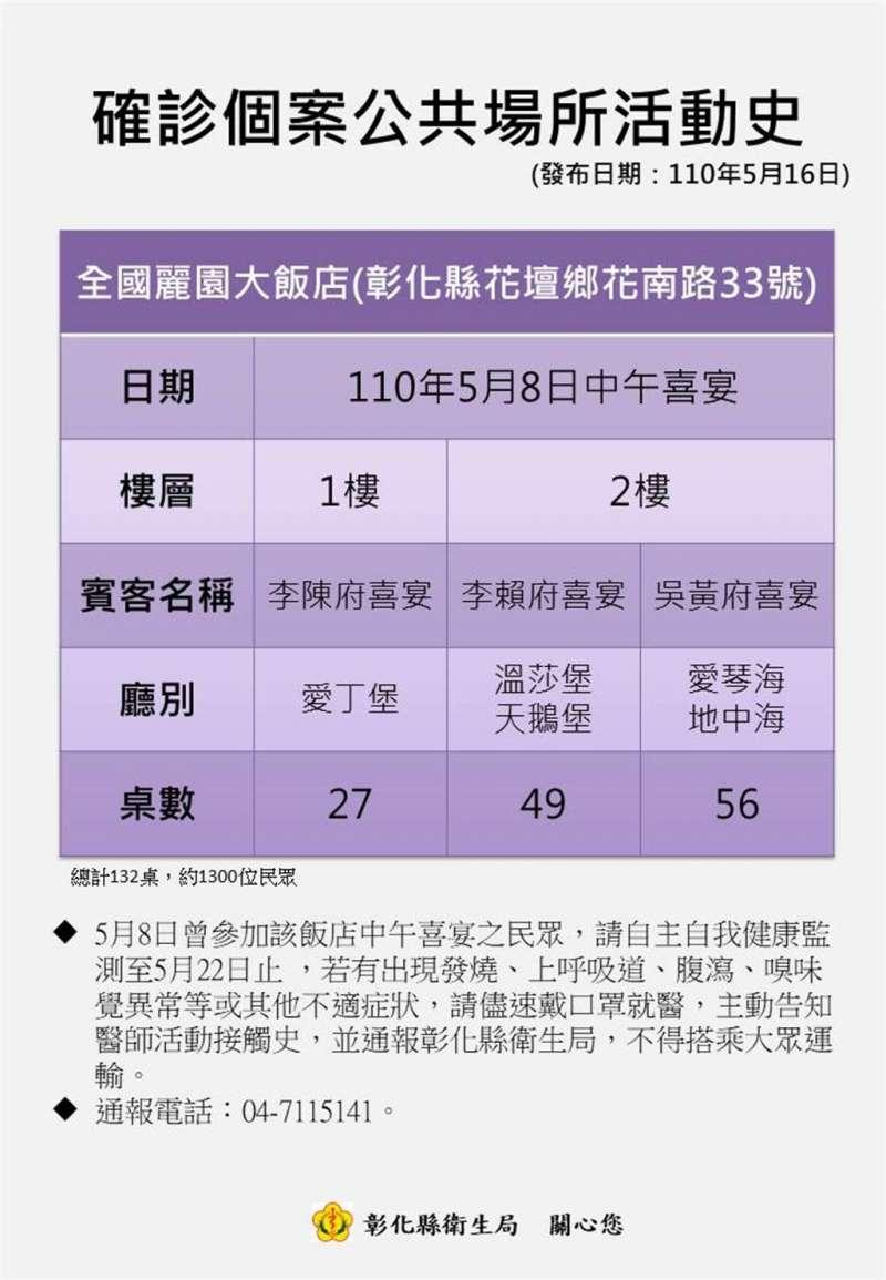 彰化縣政府針對5月8日曾經到全國麗園大飯店參加喜宴1300人發出快速篩檢動員令。(彰化縣政府提供)