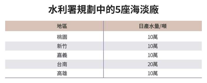 20210517-SMG0034-E02-朱淑娟專欄_水利署規劃中的5座海淡廠