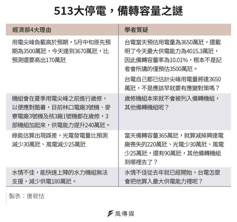 20210517-SMG0034-E01_a_513大停電,備轉容量之謎