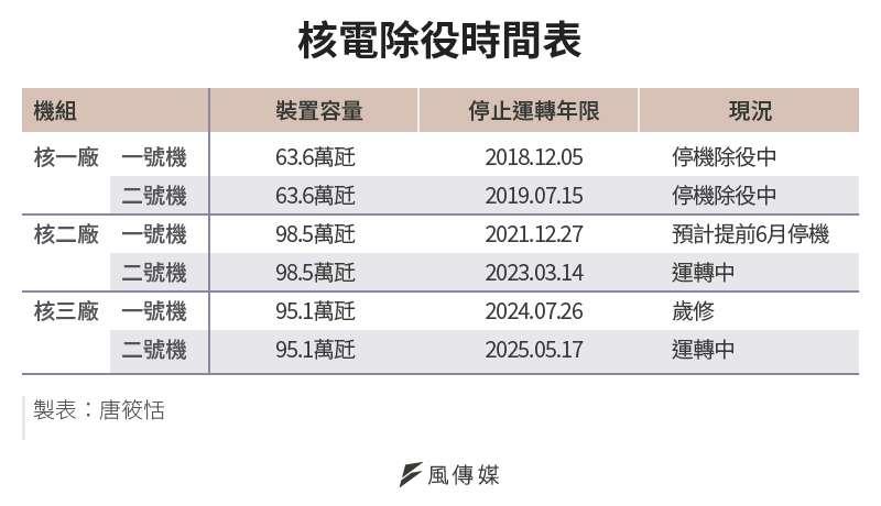 20210517-SMG0034-E01_b_核電除役時間表