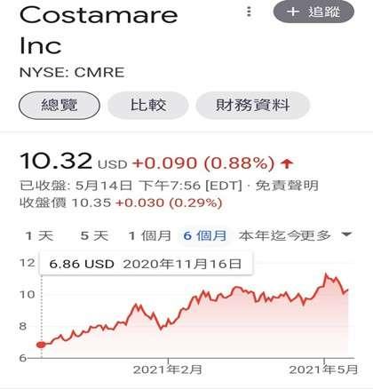 Costamare Inc股價 (圖/財經中心)