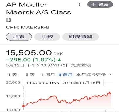 AP Moller Maersk A/S Class B股價 (圖/財經中心)