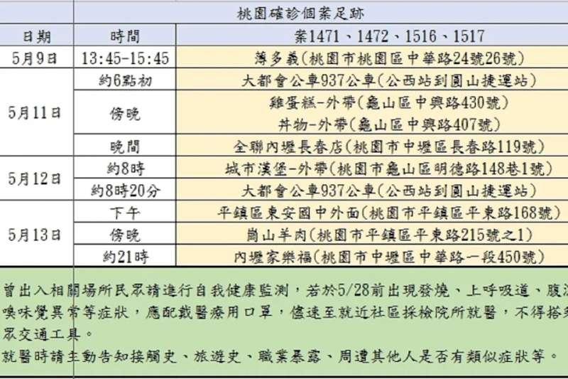 桃園4確診者足跡-5月17日(市府提供)