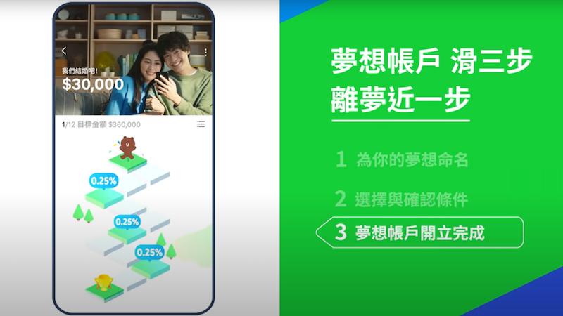 LINE Bank夢想帳戶利率最高可達1.62%,適合穩定存款賺取利息。(圖/LINE Bank提供)