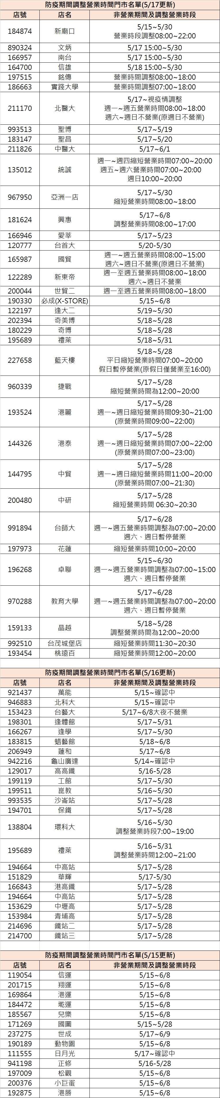 (圖/取自7-ELEVEN賣貨便官網)
