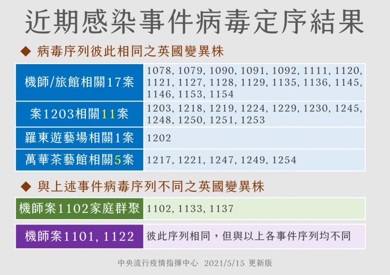 20210518-近期國內新冠肺炎感染事件病毒序列。(中央流行疫情指揮中心提供)
