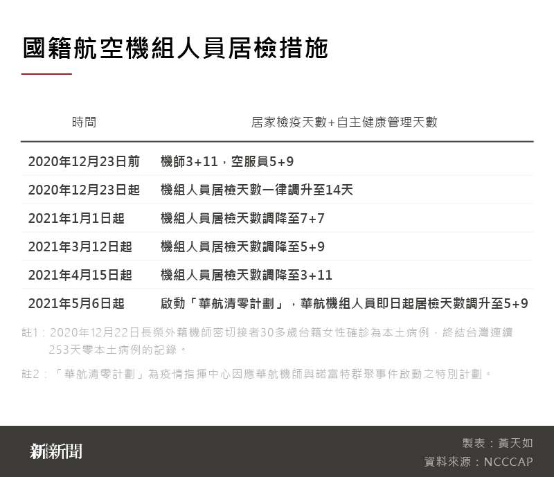20210518-SMG0035-黃天如_A國籍航空機組人員居檢措施.jpg